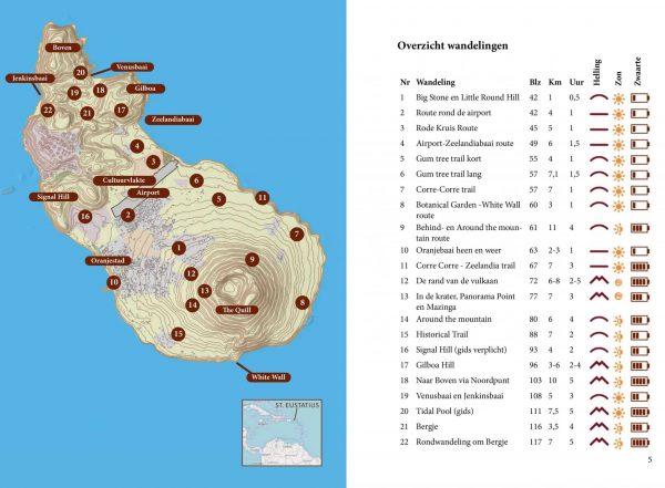 Overzicht wandelingen op St. Eustatius